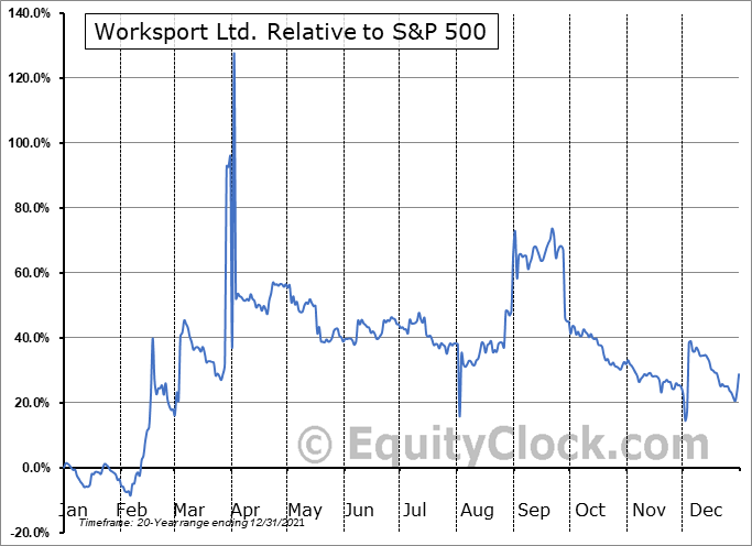WKSP Relative to the S&P 500