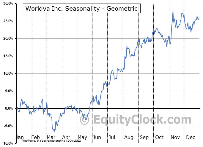 Workiva Inc. (NYSE:WK) Seasonality