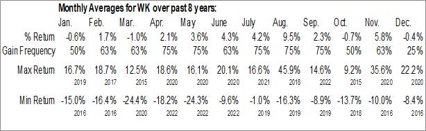 Monthly Seasonal Workiva Inc. (NYSE:WK)