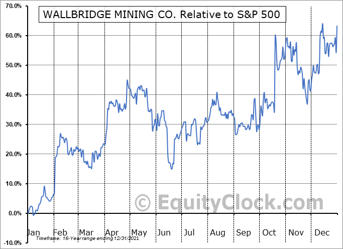 WLBMF Relative to the S&P 500