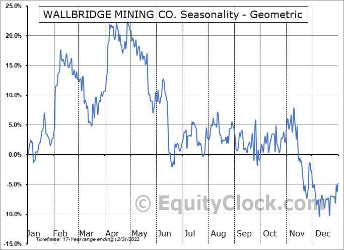 WALLBRIDGE MINING CO. (OTCMKT:WLBMF) Seasonality