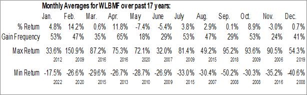 Monthly Seasonal WALLBRIDGE MINING CO. (OTCMKT:WLBMF)