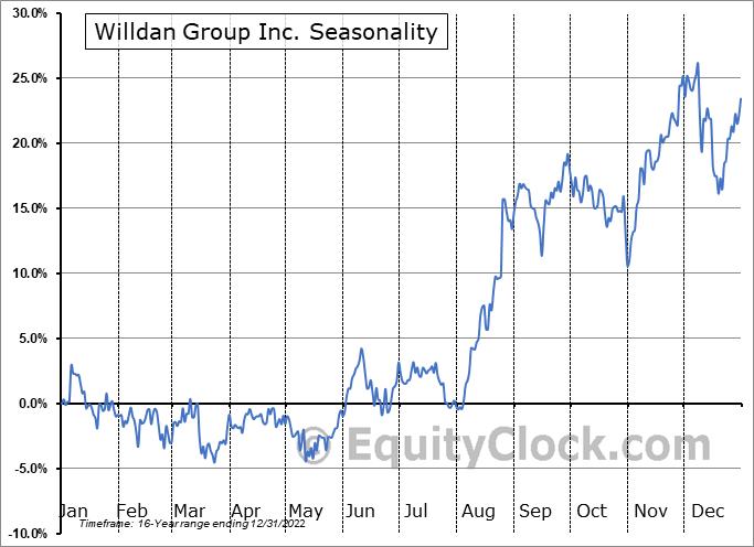 Willdan Group Inc. (NASD:WLDN) Seasonality