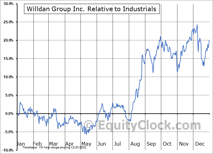 WLDN Relative to the Sector