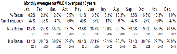 Monthly Seasonal Willdan Group Inc. (NASD:WLDN)