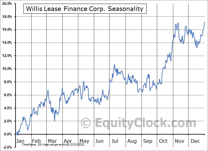 Willis Lease Finance Corp. (NASD:WLFC) Seasonality