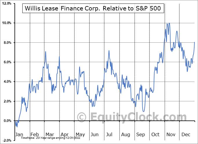 WLFC Relative to the S&P 500
