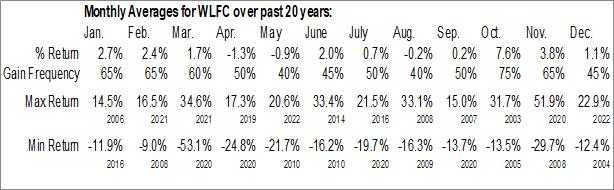 Monthly Seasonal Willis Lease Finance Corp. (NASD:WLFC)