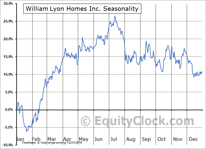 William Lyon Homes Inc. (NYSE:WLH) Seasonal Chart
