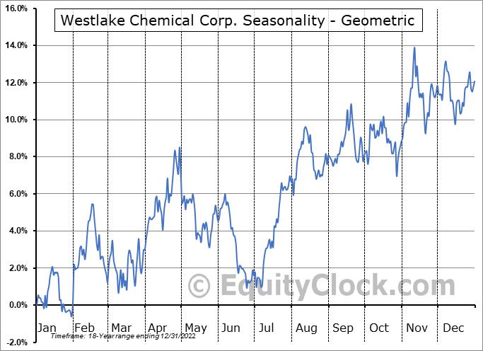 Westlake Chemical Corp. (NYSE:WLK) Seasonality