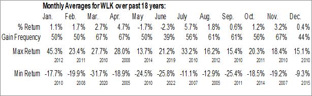Monthly Seasonal Westlake Chemical Corp. (NYSE:WLK)