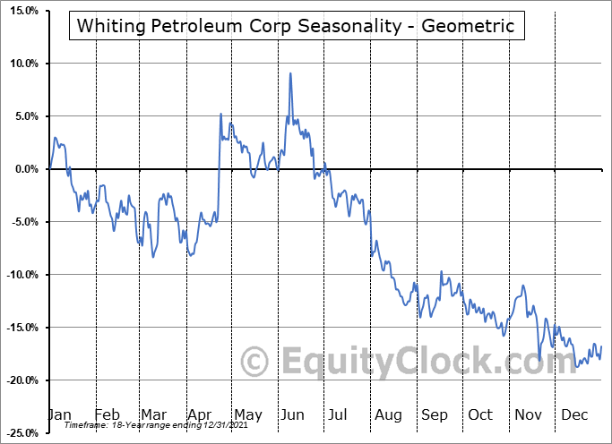 Whiting Petroleum Corp (NYSE:WLL) Seasonality