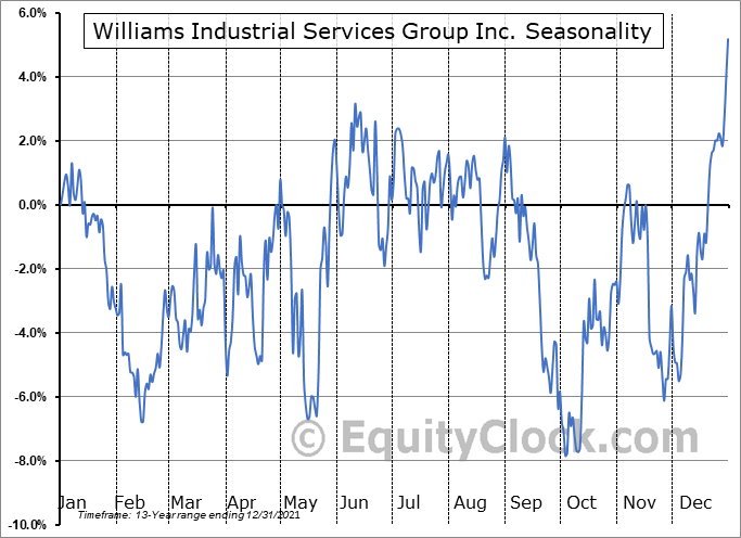 Williams Industrial Services Group Inc. Seasonal Chart
