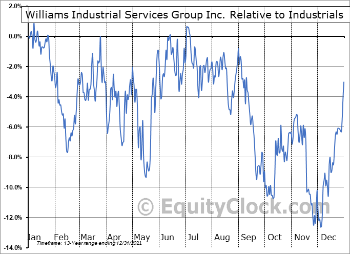 WLMS Relative to the Sector