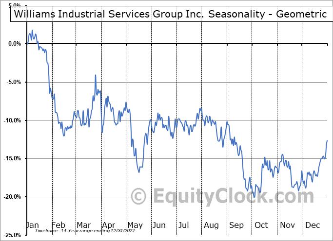 Williams Industrial Services Group Inc. (OTCMKT:WLMS) Seasonality