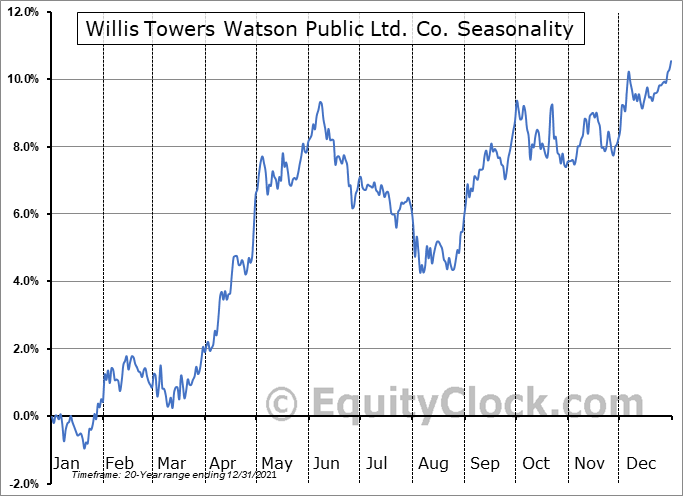 Willis Towers Watson Public Ltd. Co. (NASD:WLTW) Seasonal Chart
