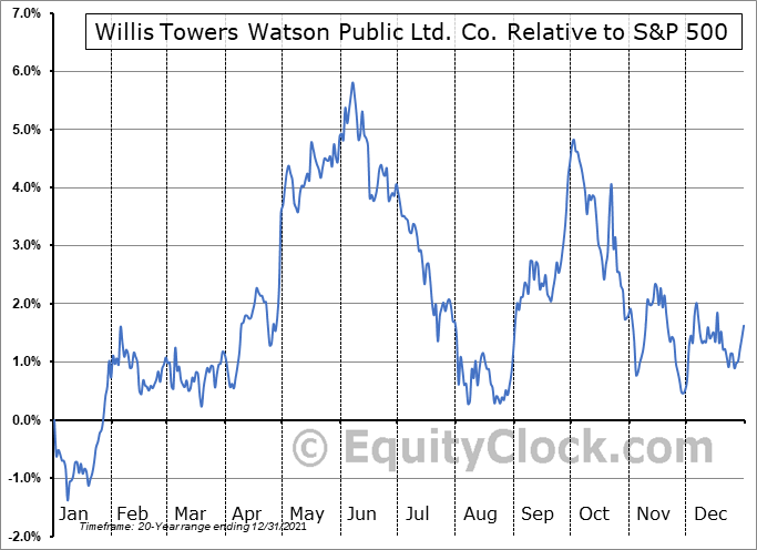 WLTW Relative to the S&P 500