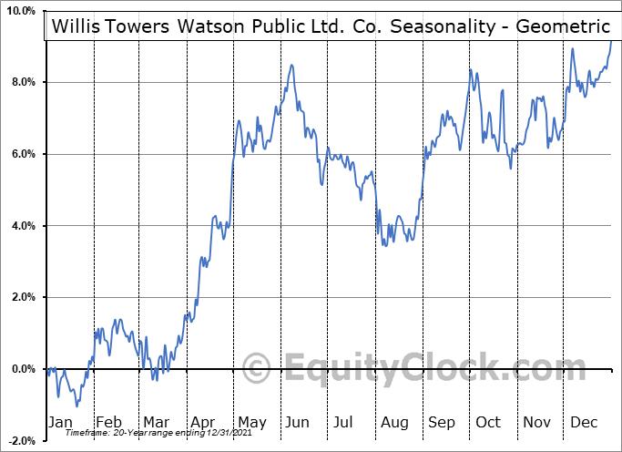 Willis Towers Watson Public Ltd. Co. (NASD:WLTW) Seasonality