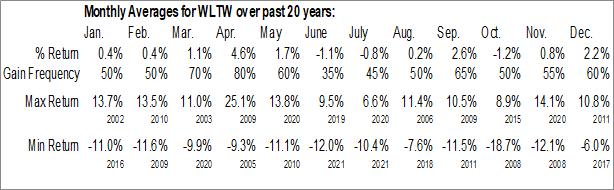 Monthly Seasonal Willis Towers Watson Public Ltd. Co. (NASD:WLTW)