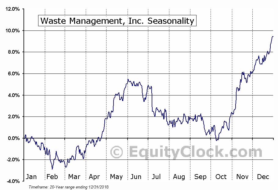Waste Management, Inc. (NYSE:WM) Seasonal Chart
