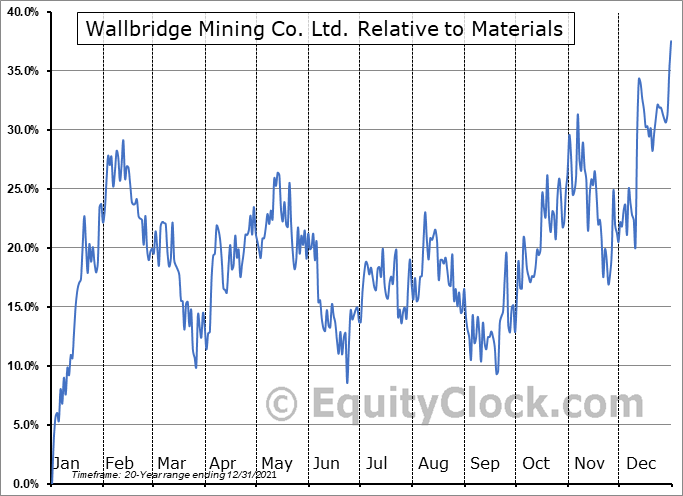 WM.TO Relative to the Sector