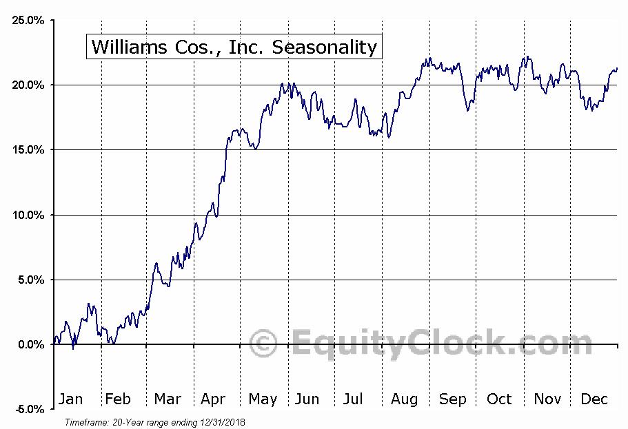 Williams Cos., Inc. (NYSE:WMB) Seasonal Chart