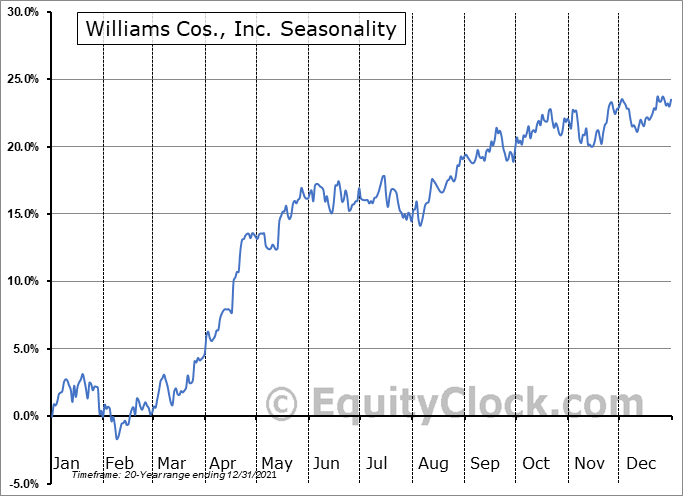Williams Companies, Inc. (The) Seasonal Chart