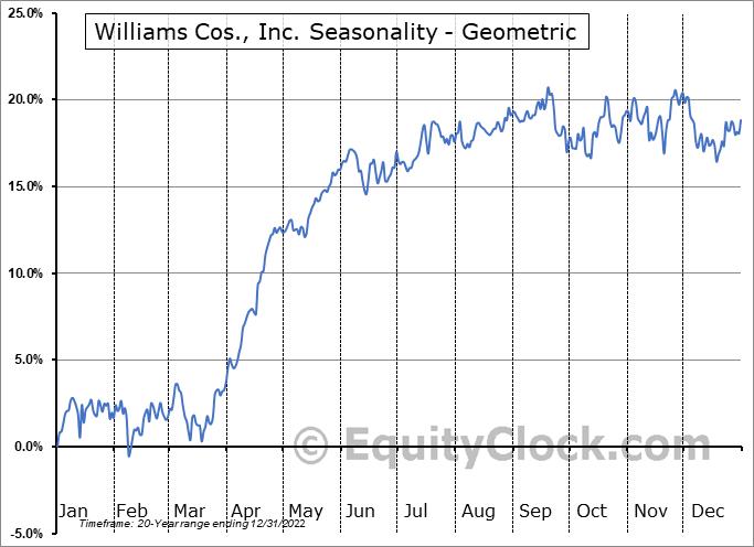 Williams Cos., Inc. (NYSE:WMB) Seasonality