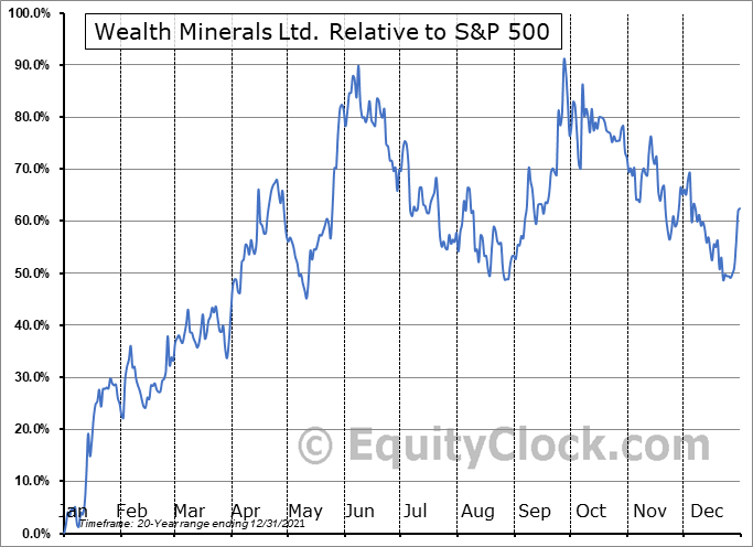 WML.V Relative to the S&P 500