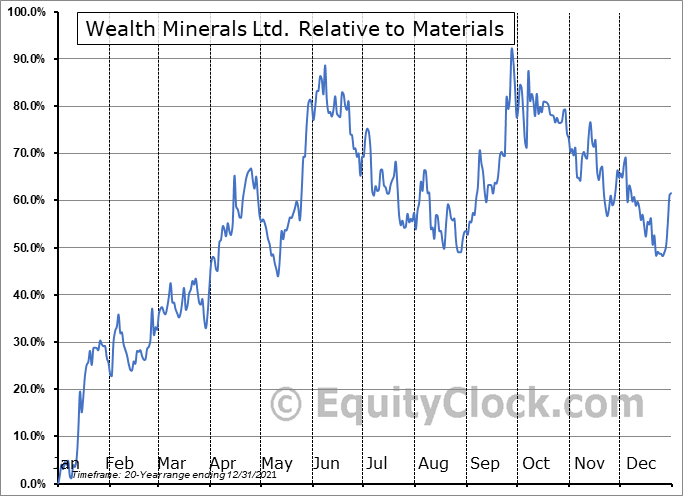 WML.V Relative to the Sector