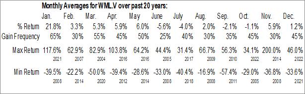 Monthly Seasonal Wealth Minerals Ltd. (TSXV:WML.V)