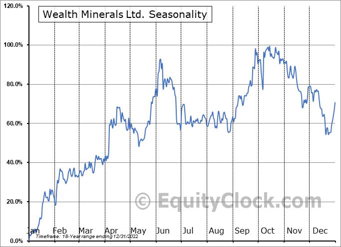 Wealth Minerals Ltd. (OTCMKT:WMLLF) Seasonality