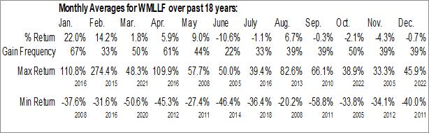 Monthly Seasonal Wealth Minerals Ltd. (OTCMKT:WMLLF)