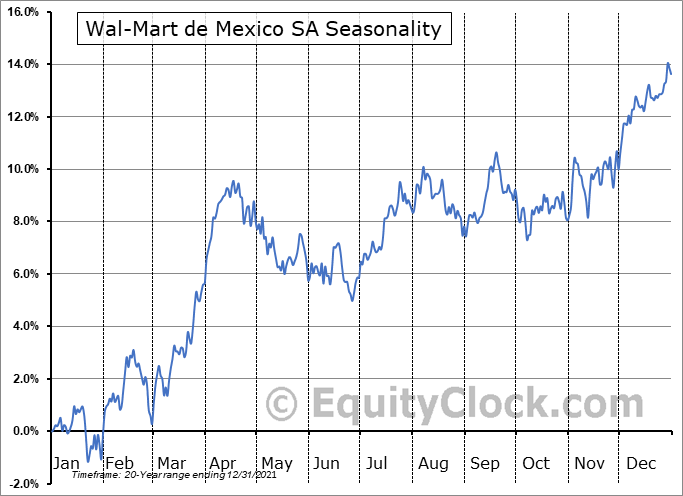 Wal-Mart de Mexico SA (OTCMKT:WMMVY) Seasonality