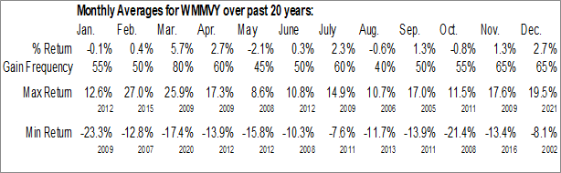 Monthly Seasonal Wal-Mart de Mexico SA (OTCMKT:WMMVY)