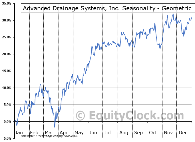 Advanced Drainage Systems, Inc. (NYSE:WMS) Seasonality
