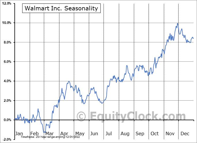 Walmart Inc. (NYSE:WMT) Seasonal Chart