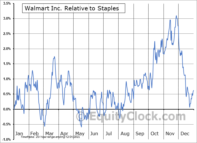 WMT Relative to the Sector