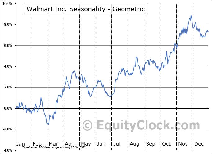 Walmart Inc. (NYSE:WMT) Seasonality