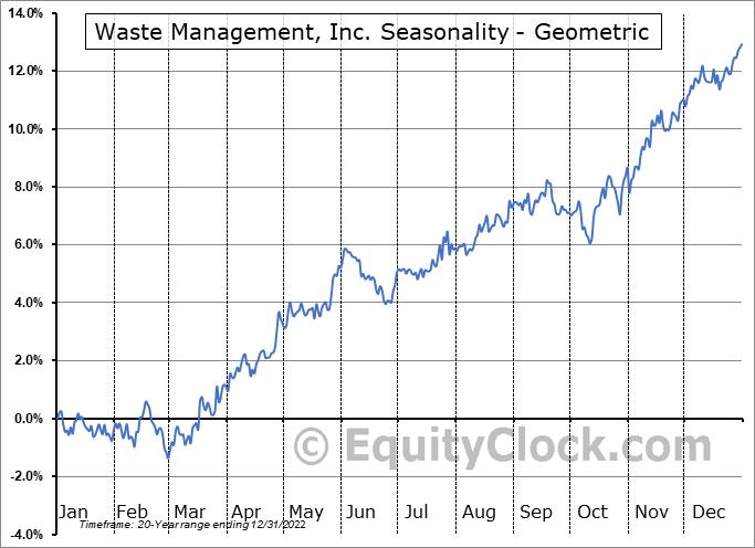 Waste Management, Inc. (NYSE:WM) Seasonality