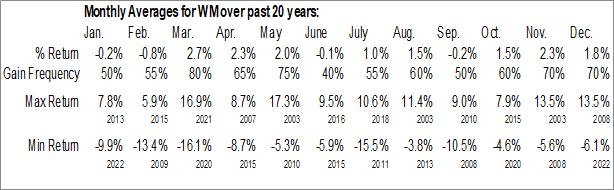 Monthly Seasonal Waste Management, Inc. (NYSE:WM)