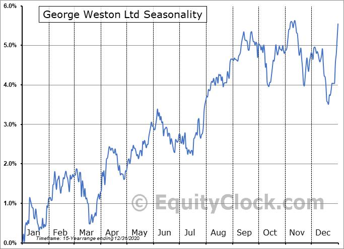 George Weston Ltd (TSE:WN/PC.TO) Seasonality