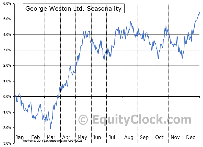 George Weston Ltd. (TSE:WN.TO) Seasonal Chart
