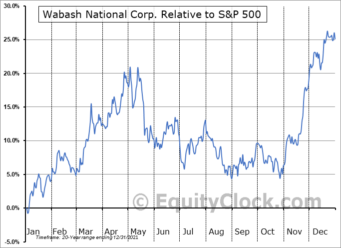WNC Relative to the S&P 500