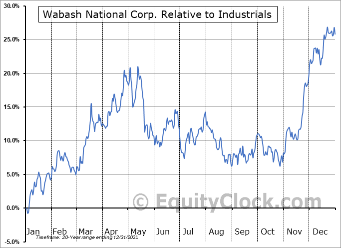 WNC Relative to the Sector