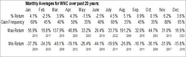 Monthly Seasonal Wabash National Corp. (NYSE:WNC)