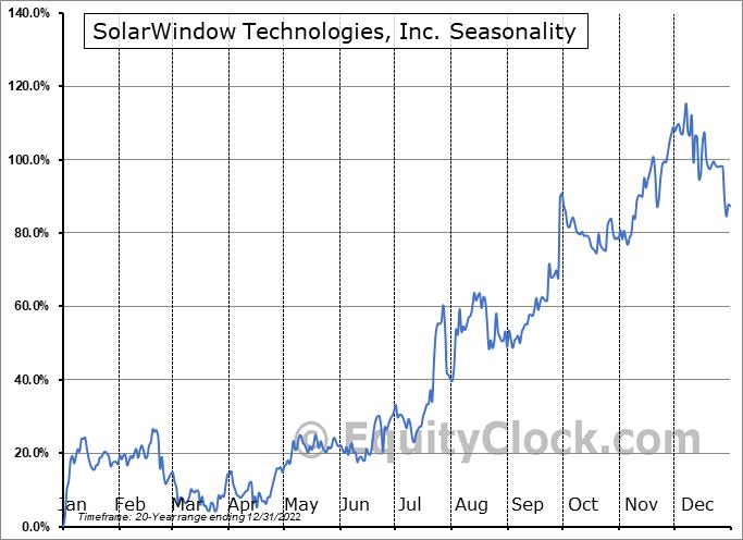 SolarWindow Technologies, Inc. (OTCMKT:WNDW) Seasonality