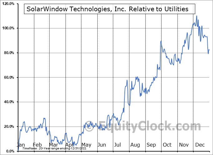 WNDW Relative to the Sector