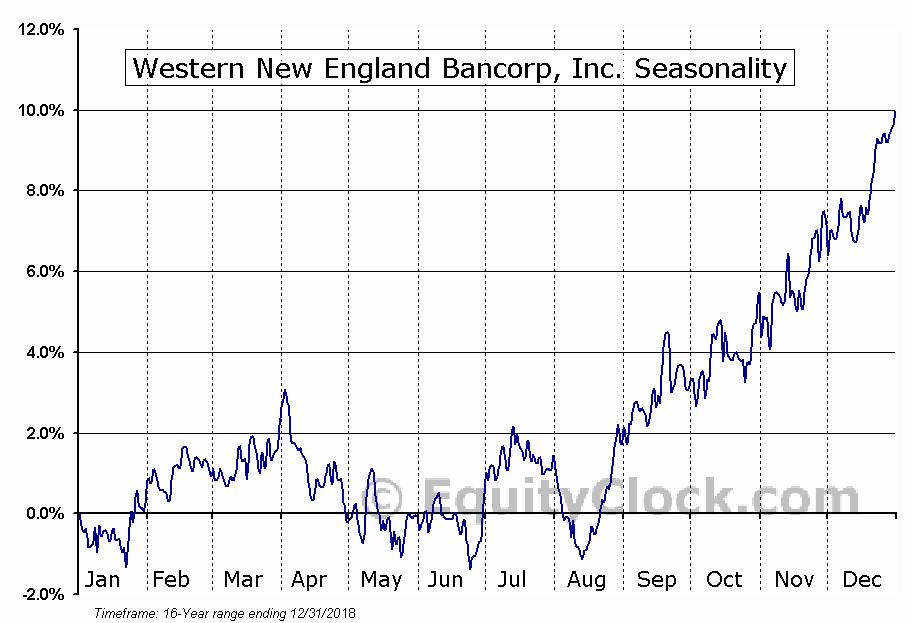 Western New England Bancorp, Inc. (NASD:WNEB) Seasonal Chart