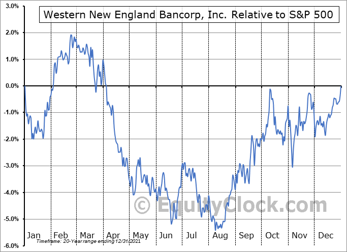 WNEB Relative to the S&P 500